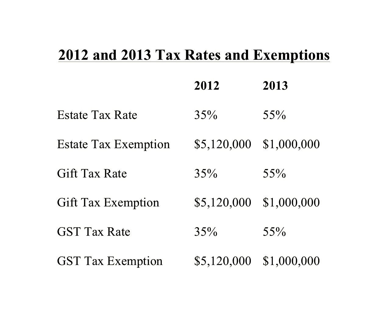 McManus & Associates | Gift Tax Exemption Will Not Likely Be ...
